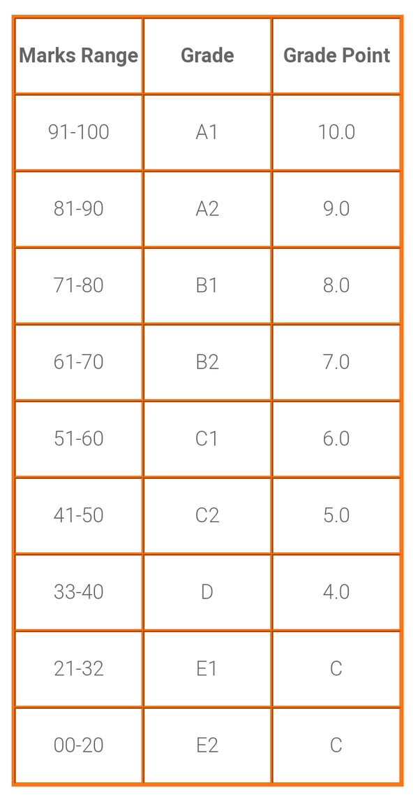 Grade Points Table